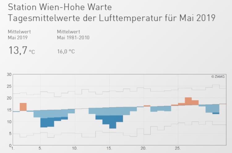 Temperaturverlauf im Mai 2019 an der Station Wien-Hohe Warte. Quelle: ZAMG