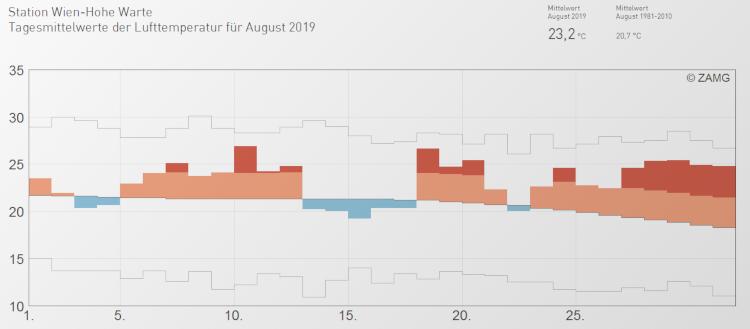 Temperaturverlauf an der Wetterstation Wien-Hohe Warte im August 2019; Quelle: ZAMG