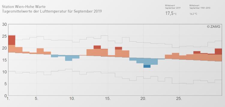 Tagesdurchschnittstemperaturen im September 2019 an der ZAMG Station Wien-Hohe Warte