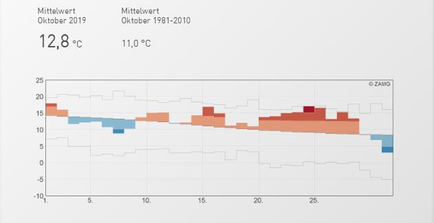 Temperaturverlauf im Oktober 2019 an der ZAMG-Statetion Wien-Hohe Warte. Quelle: https://www.zamg.ac.at