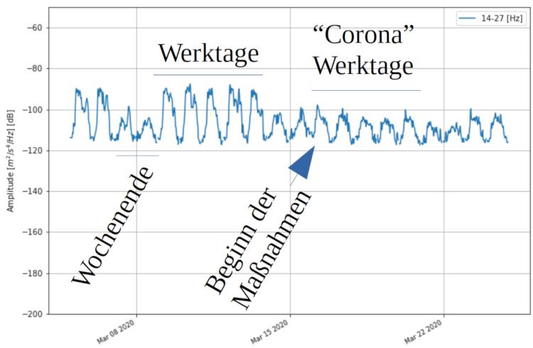 Messdaten der Erdbebenstation in Admont während der Einführung der Ausgangsbeschränkungen im Zuge des Coronavirus. Quelle: ZAMG