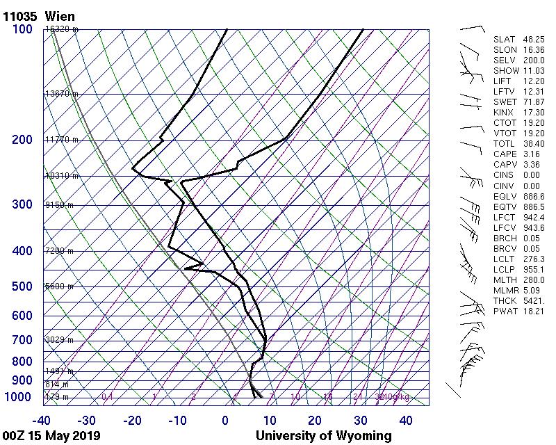 Die Radiosonde vom 15.Mai.2019 um 00 UTC. Quelle: http://weather.uwyo.edu/upperair/sounding.html