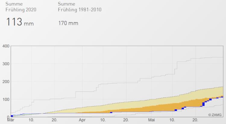 Zeitserie des täglich-akkumulierten Niederschlages an der Wetterstation Wien-Hohe Warte im Frühling 2020 (Monate März bis Mai 2020) ; Quelle: ZAMG