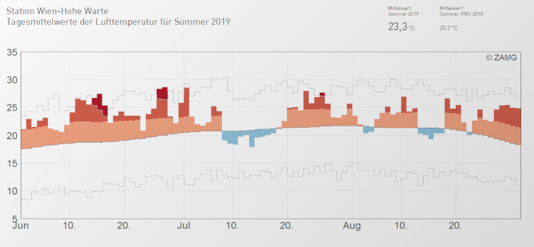 Der Temperaturverlauf in den Sommermonaten Juni, Juli und August an der Klimastation Wien-Hohe Warte; Wuelle: ZAMG
