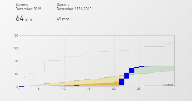 Zeitserie des Niederschlages an der Wetterstation Wien-Hohe Warte. Quelle: ZAMG