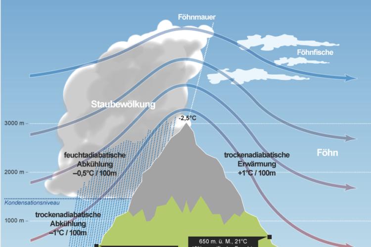 Grafik für Föhnwetter