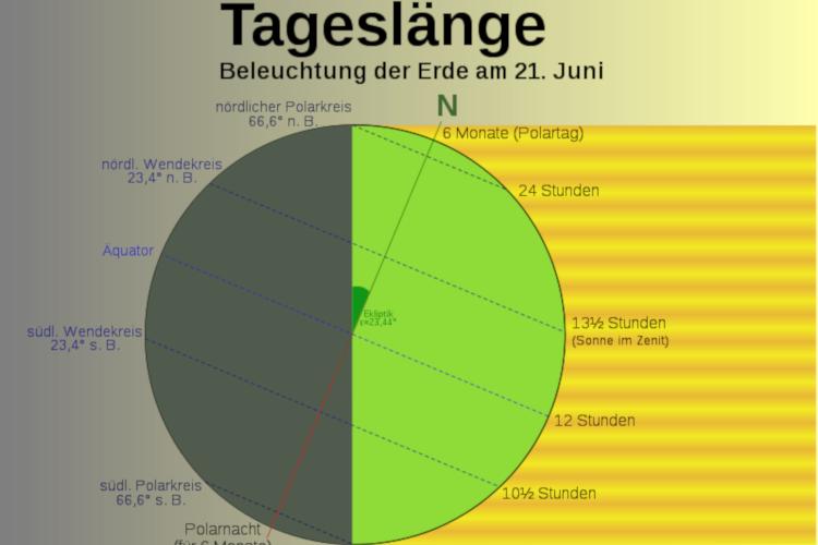 Der Zusammenhang zwischen Tageslänge und Polarkreis grafisch dargeboten. Quelle & Urheber: Thomas Steiner