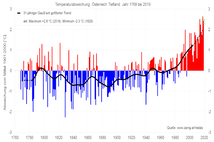 Temperaturabweichung im Österreichischen Tiefland von 1768 bis 2019