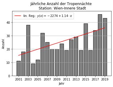 Statistik über die jährliche Anzahl der Tropennächte an der Station Wien - Innere Stadt. Rote Linie: lineare Regression zur Trendabschätzung. Ausgewertet und dargestellt von: Clemens Bauer, BSc